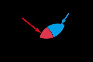 マーケティングの3C分析で導き出されるレッドオーシャン・ブルーオーシャン