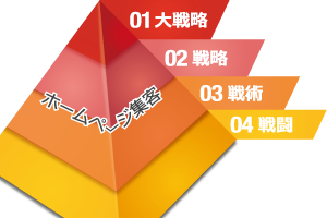 ホームページ集客のための戦略・戦術