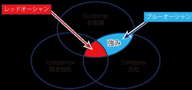 マーケティングの3C分析による強みの発見