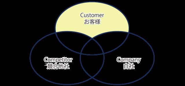 3C分析、顧客は求めているが自社と競合他社が与えられない価値