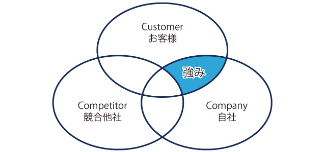 3C分析、顧客と自社で一致する価値