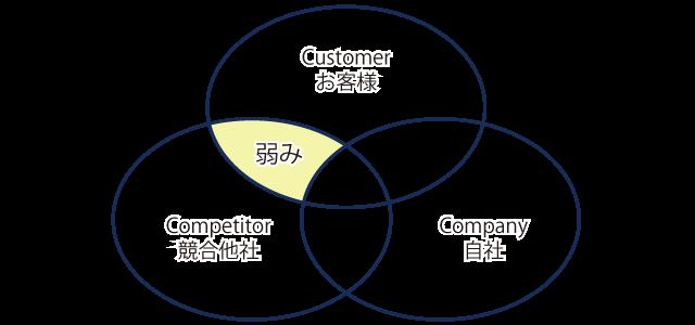 3C分析、顧客と競合他社で一致する価値