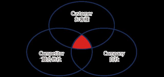 3C分析、顧客と自社、競合他社の3つともで一致する価値
