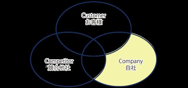3C分析、自社のみの価値