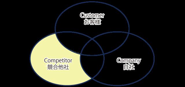 3C分析、競合他社のみの価値