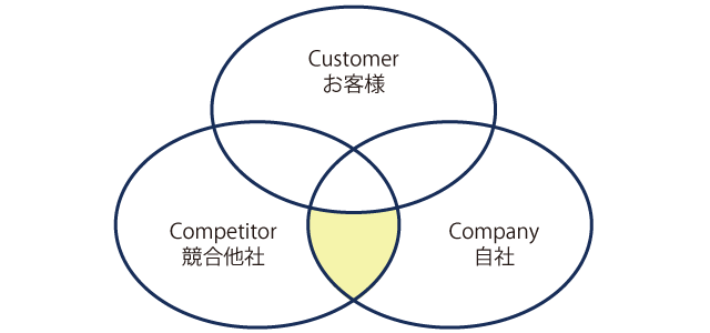 3C分析、自社と競合他社で一致する価値