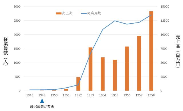 本田技研工業に藤沢武夫が参画して4年後、従業員数が約60倍、売上高も約220倍へと急成長