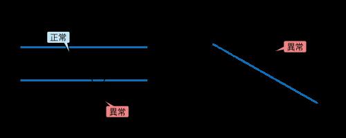 管理グラフ