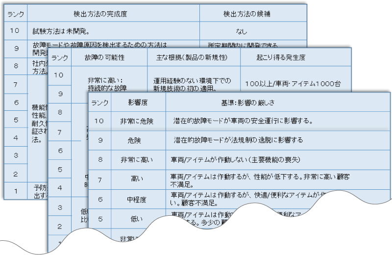 設計FMEA評価基準の例
