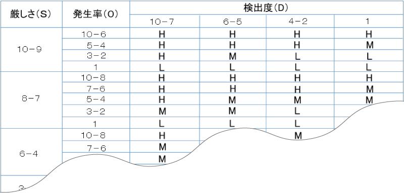 設計/工程FMEA・処置優先度(AP)表の例