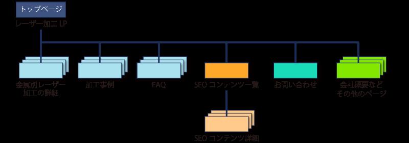 レーザー加工専門会社のサイト構造(案)
