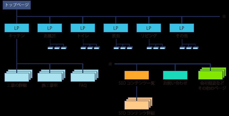SEO対策を考慮したホームページのサイト構造