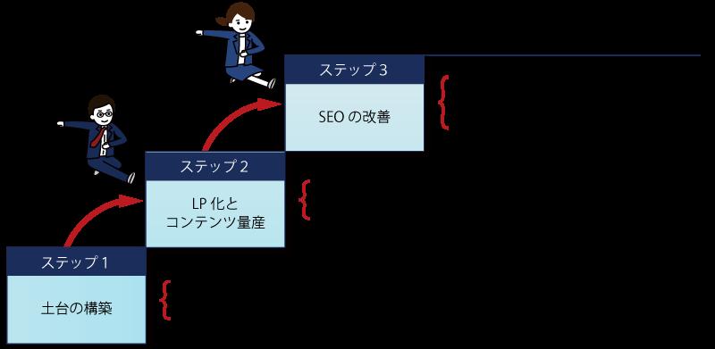 リフォーム会社でのホームページ集客のステップアップ