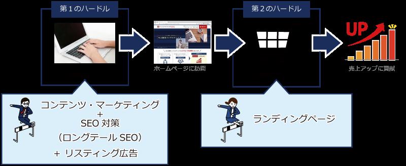ネット検索のハードルはロングテールSEO+リスティング広告で、行動のハードルはランディングページで超えられる