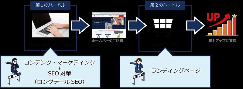 ネット検索のハードルはロングテールSEOで、行動のハードルはランディングページで超えられる