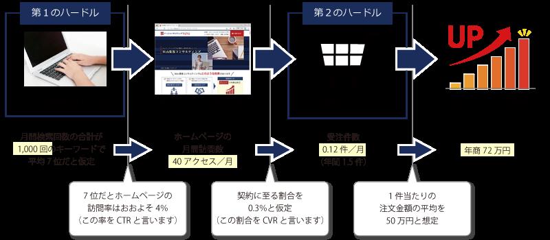 製造業ホームページの一般的なホームページの集客効果の計算例