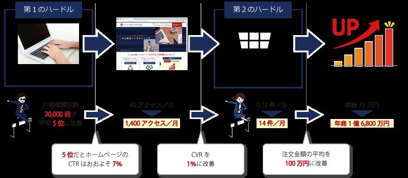 ホームページを改善した場合の集客効果の計算例