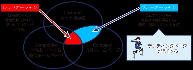 ネット検索におけるマーケティングの3C分析。ブルーオーシャンを発見しLPに掲載することが大切。